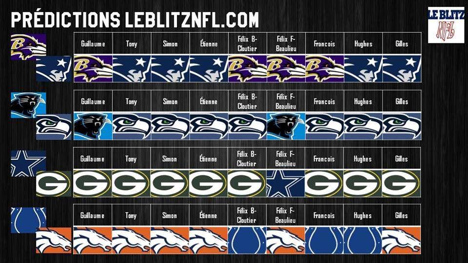 Predictions-LeBlitzNFL-divisional-2015