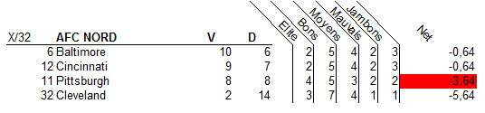 AFC_Nord_2015_analyse