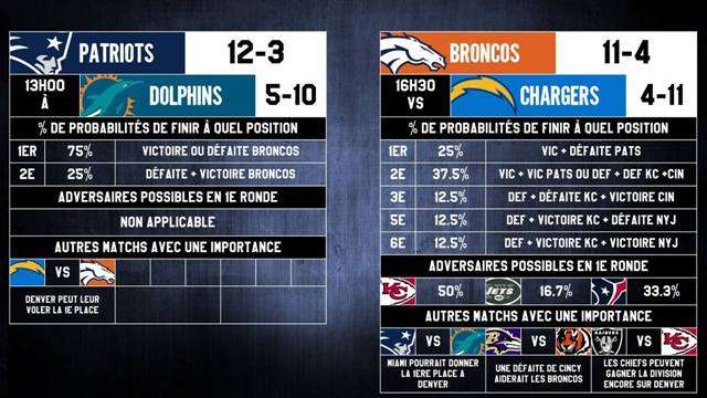 patriots-dolphins-broncos-chargers-w17-2015